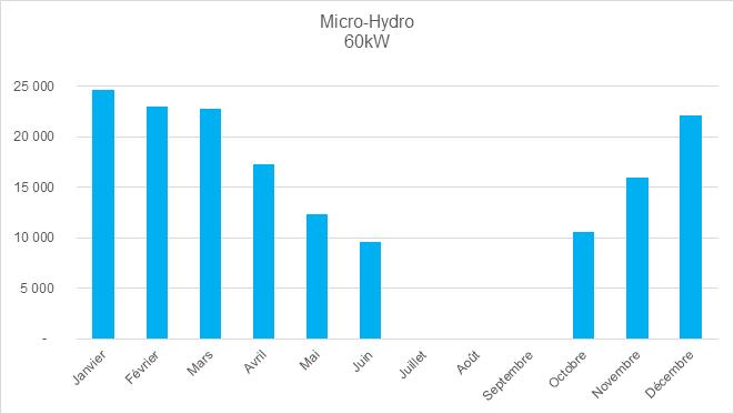 Production micro-hydroélectrique